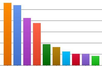 DB2's GOT TALENT 2014 Voting Status as of 11 MAR 2014 11pm CDT