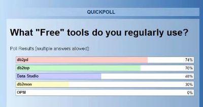 Free DB2 Tools Usage, db2pd 74%, db2top 70%, Data Studio 48%, db2mon 30%, IBM OPM 0%