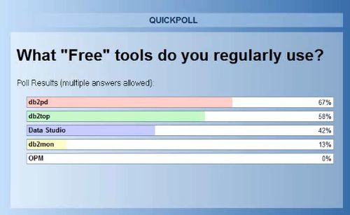 Free DB2 Tools Usage, db2pd 67%, db2top 58%, Data Studio 42%, db2mon 13%, IBM OPM 0%