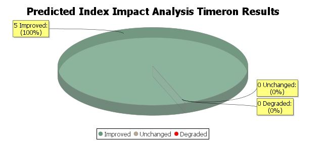 Predictive Index Impact Analysis Summary