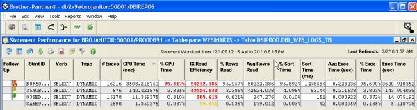 Statements, and their aggregate and relative costs, driving I/O to a selected table